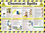 Chemical Handling Poster